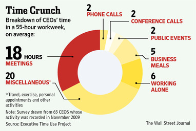 CEOs Time Crunch